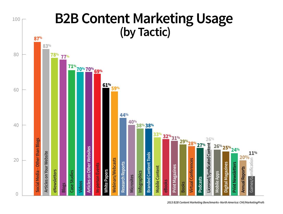 Content Marketing - die häufigsten Tools