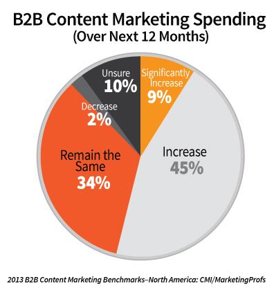 content marketing ausgaben