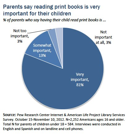 pew research kinderbücher 2