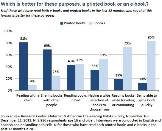 pew research kinderbücher 3