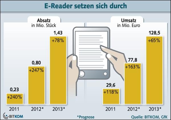 Verkaufszahlen eReader in Deutschland