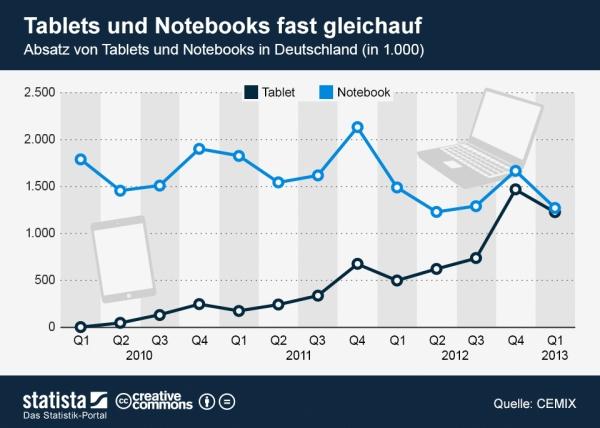 Absatz von Tablets und Notebooks in Deutschland