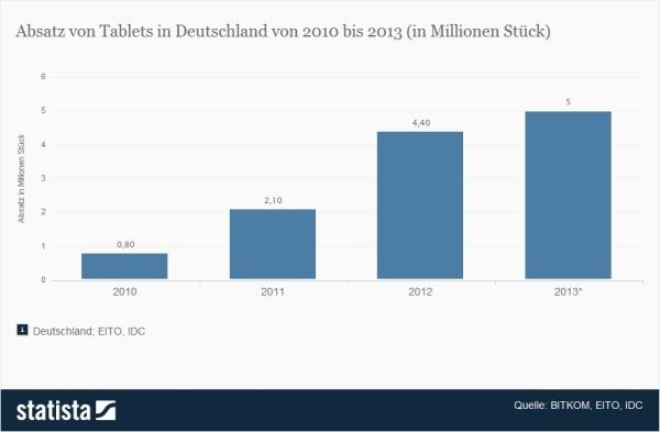 Tablet-Umsatz in Deutschland 2010-2013
