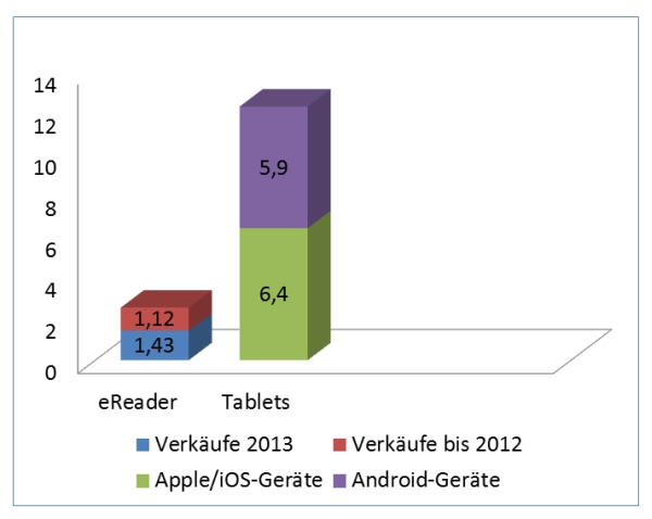 tablet vs. ereader