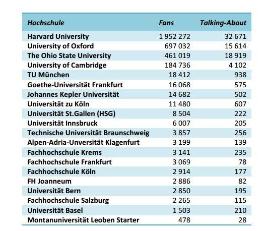 facebook-post - universitäten