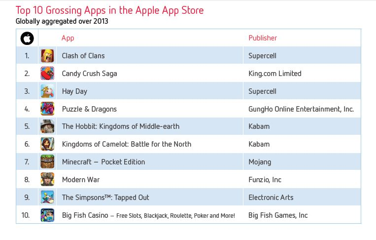 top apps umsatz
