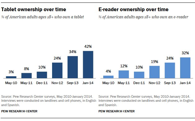 1ereader-and-tablet-ownership-over-time