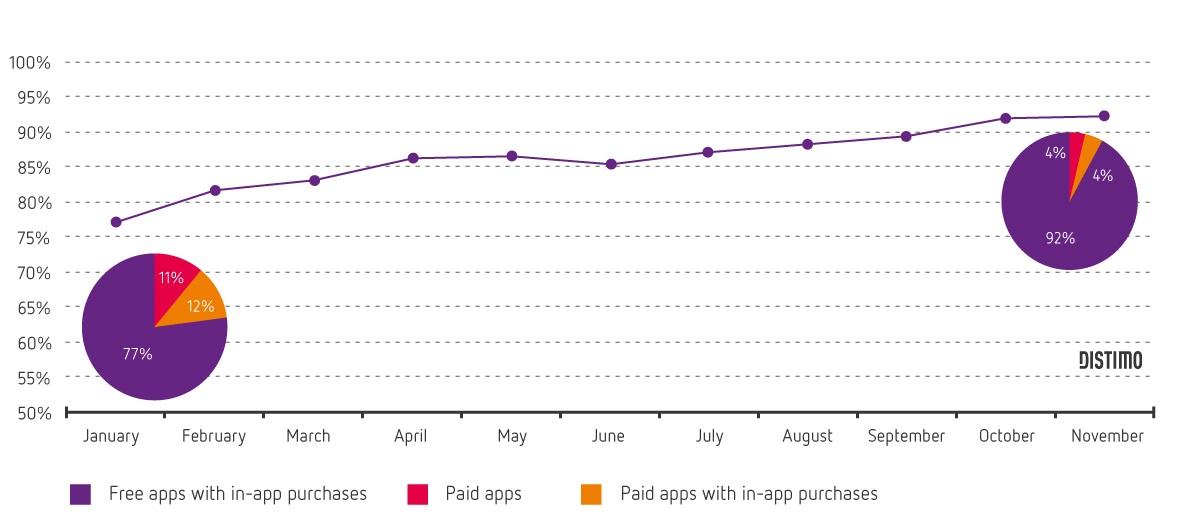 Umsatzentwicklung Apple App-Store