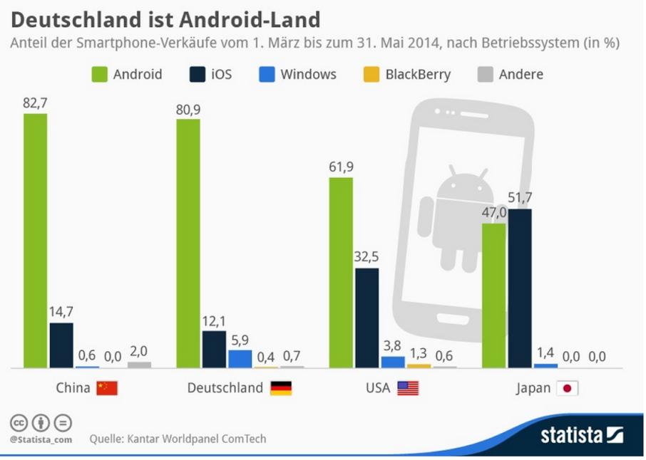 Android-Anteile Deutschland