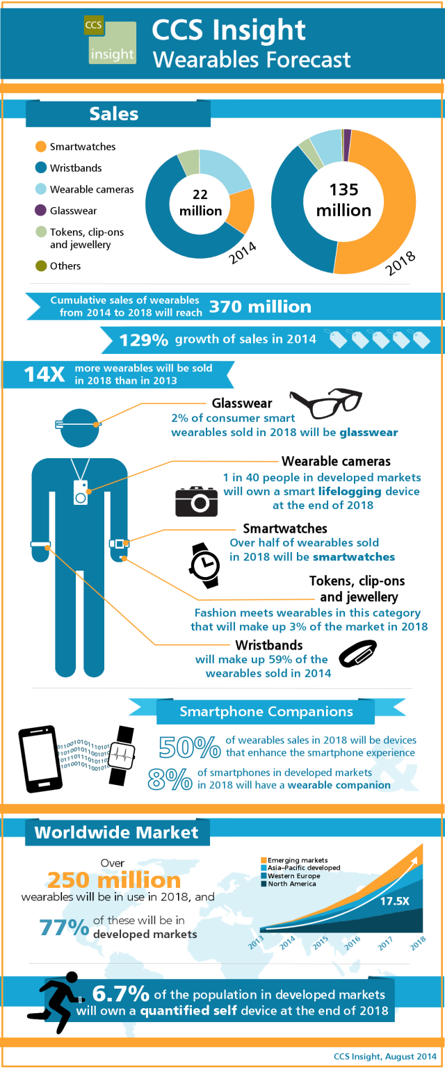 CCS Insight Wearables Forecast