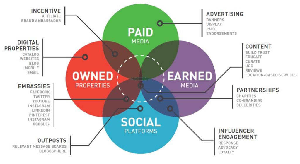 Die Diskussion um die Bedeutung von earned und social media wird an diesem Schaubild gut deutlich: Nach wie vor braucht es eigene Kanäle und bezahlte Werbung, aber der eigene, direkt erworbene Kontakt zum Kunden und sein Engagement für die Produkte gewinnt an Bedeutung.