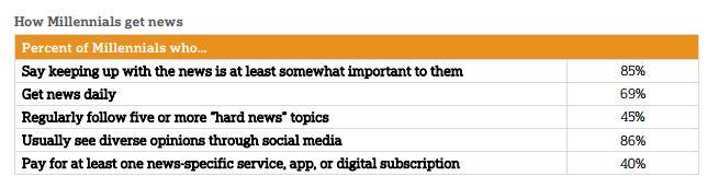 news consumption