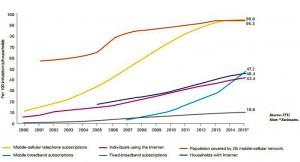 itu weltweite digitalisierung 1