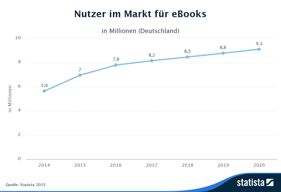 Statista-Outlook-Nutzer-im_Markt_für_eBooks-Deutschland