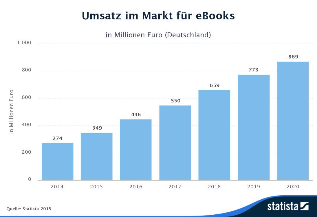 Statista-Outlook-Umsatz-im_Markt_für_eBooks-Deutschland