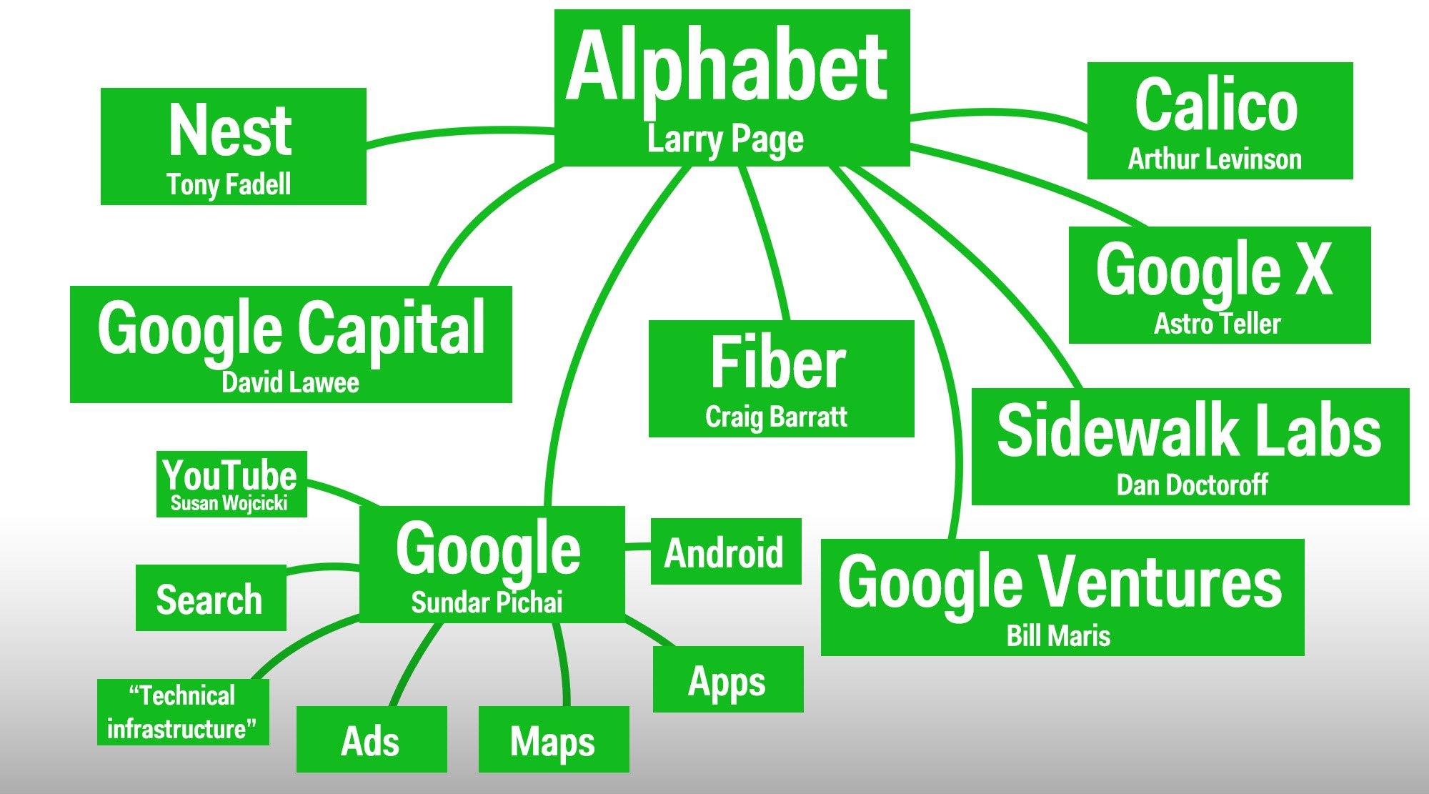 alphabet-structure