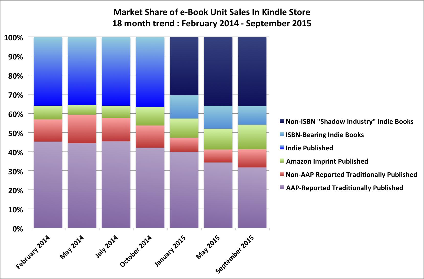 aap-unit-sales
