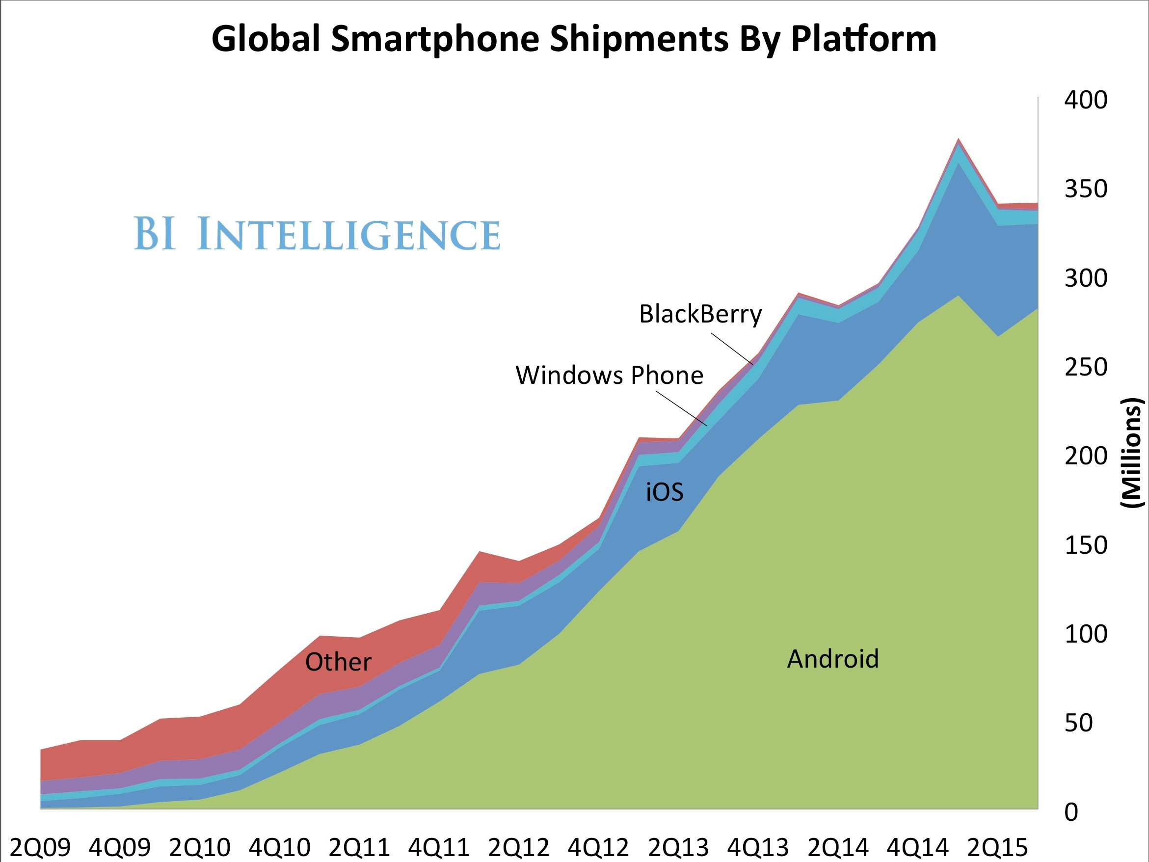 platform-shipments-global.png