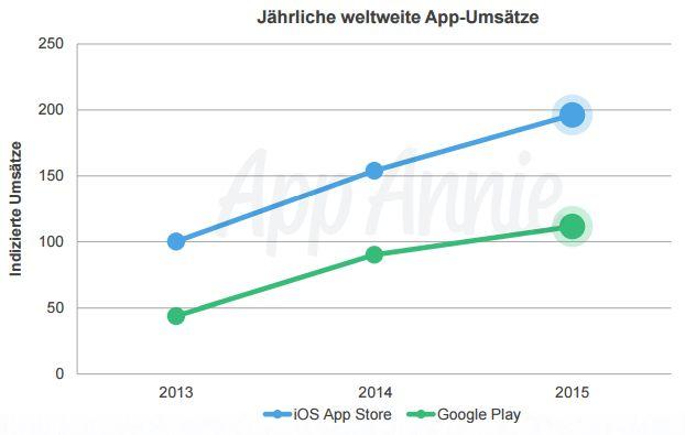 Jährliche-weltweite-App-Umsätze
