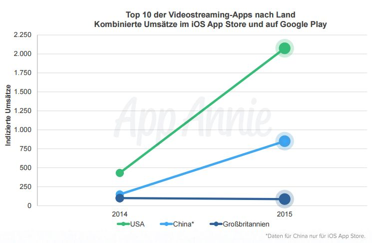Top-10-der-Videostreaming-Apps-nach-Ländern