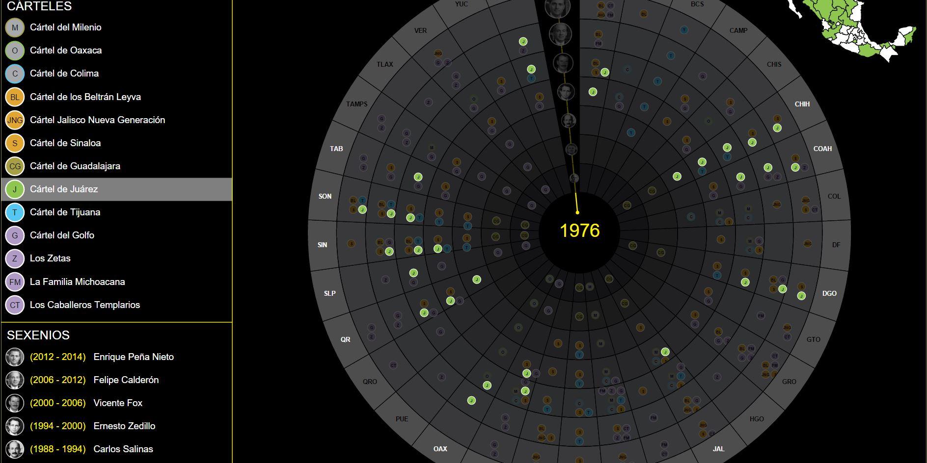 Narcodata ist eine Plattform zum Thema Drogenkartelle in Mexiko. Sie vereint mehrere Informationsquellen. Eine interaktive Infografik verdeutlicht die Zusammenhänge und Entwicklung der Drogenkartelle in Mexiko seit 1976. Die Namen der Kartelle, die Amtszeiten der Präsidenten und die betroffenen Regionen können zusammen auf einen Blick erfasst werden.