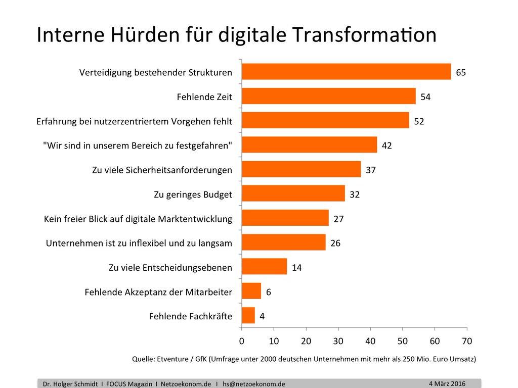 Hürden für die digitale Transformation