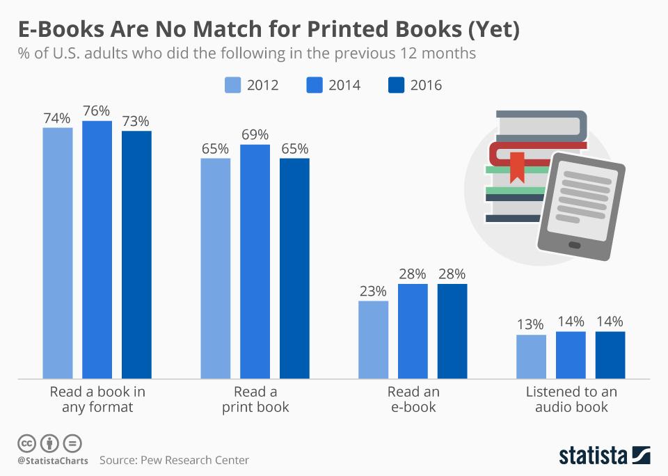 ebooks-statista