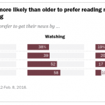 pew-research-news