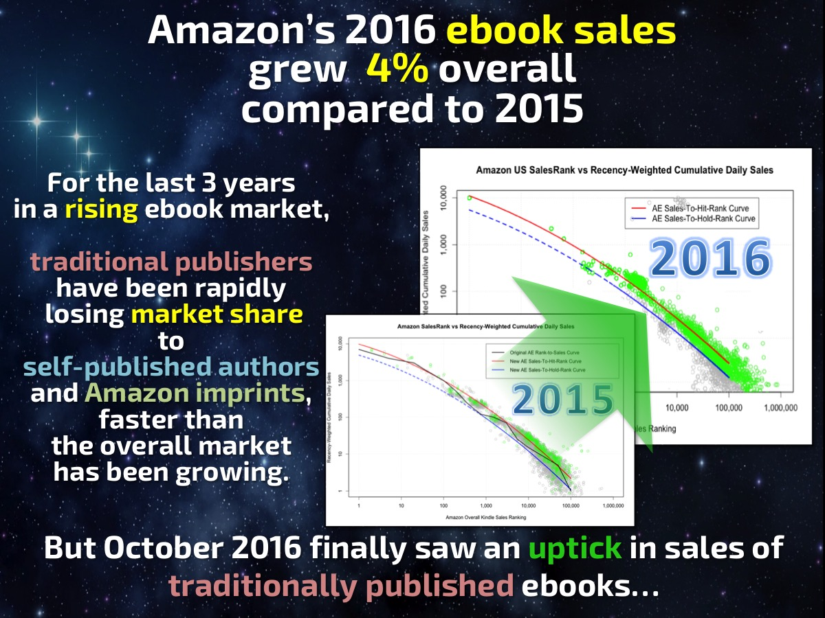 Alles Amazon Oder Was Der Buch Und Ebook Markt In Den Usa Smart